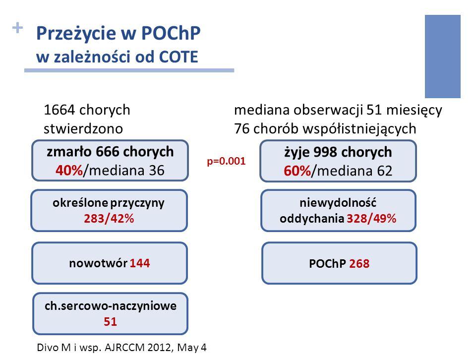 + Przeżycie w POChP w zależności od COTE 1664 chorych mediana obserwacji 51 miesięcy stwierdzono 76 chorób współistniejących zmarło 666 chorych 40%/me