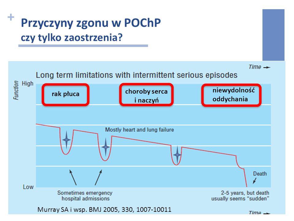 + 300 chorych na POChP, hospitalizowanych z powodu zaostrzenia (2006-2007) średnia wartość FEV137.6% średni wiek72 lata Odsetek zgonów w szpitalupo mi
