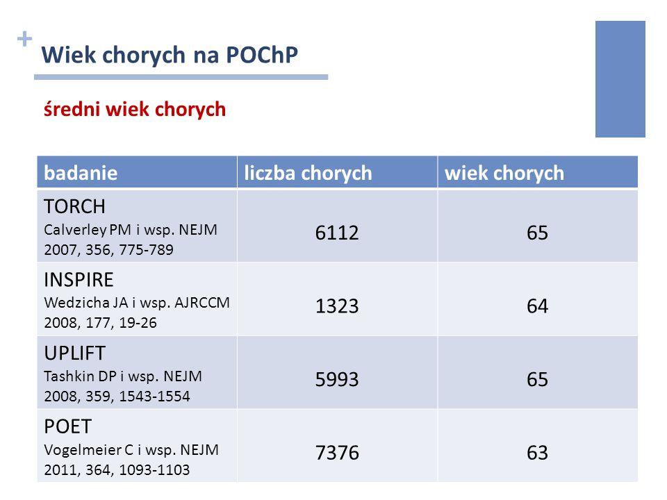 + Wiek chorych na POChP średni wiek chorych badanieliczba chorychwiek chorych TORCH Calverley PM i wsp. NEJM 2007, 356, 775-789 611265 INSPIRE Wedzich