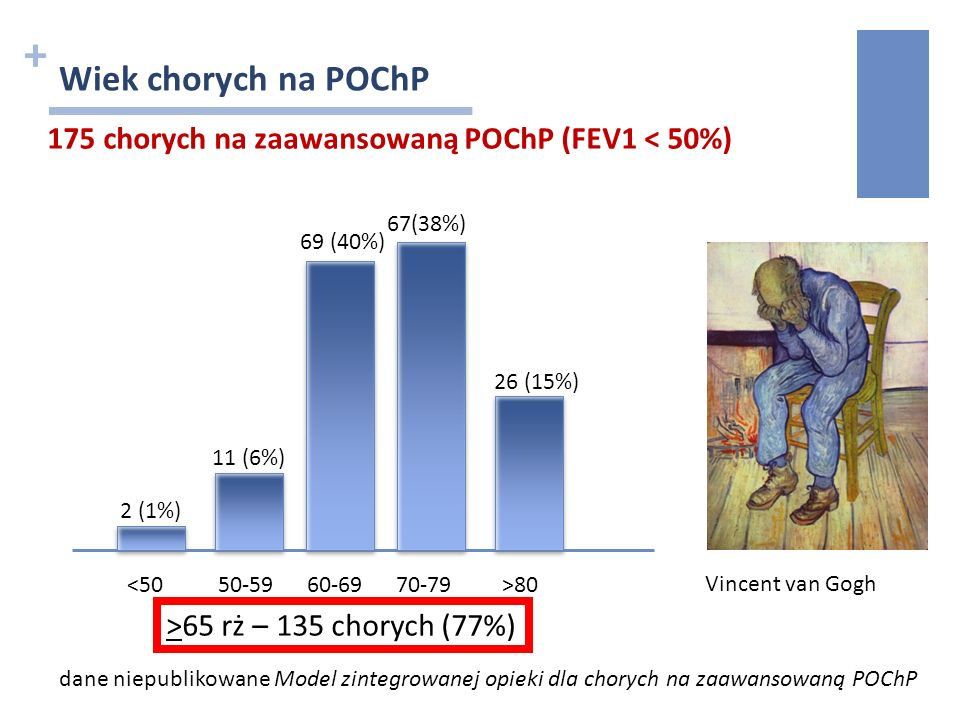 + Wiek chorych na POChP dane niepublikowane Model zintegrowanej opieki dla chorych na zaawansowaną POChP Vincent van Gogh 175 chorych na zaawansowaną