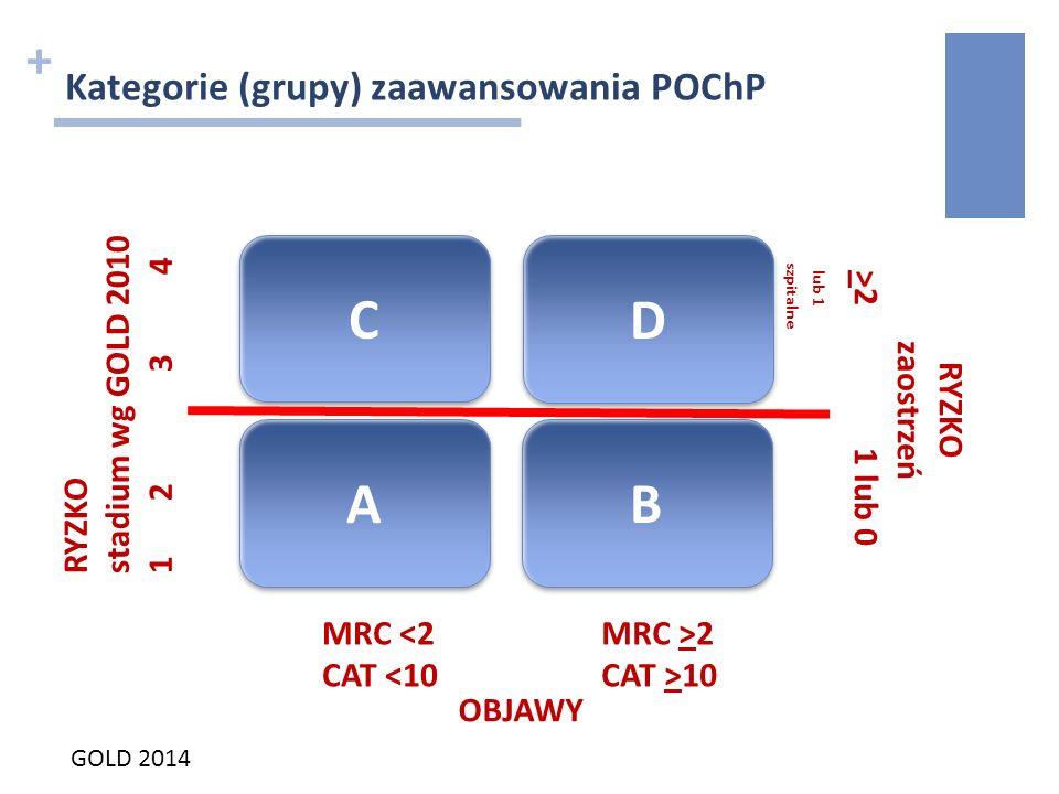 + Kategorie (grupy) zaawansowania POChP C C A A B B D D RYZKO stadium wg GOLD 2010 1 2 3 4 RYZKO zaostrzeń >2 1 lub 0 lub 1 szpitalne MRC <2 CAT <10 M