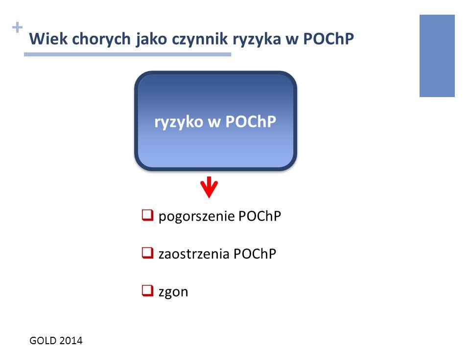 + Wiek chorych jako czynnik ryzyka w POChP  pogorszenie POChP  zaostrzenia POChP  zgon ryzyko w POChP GOLD 2014