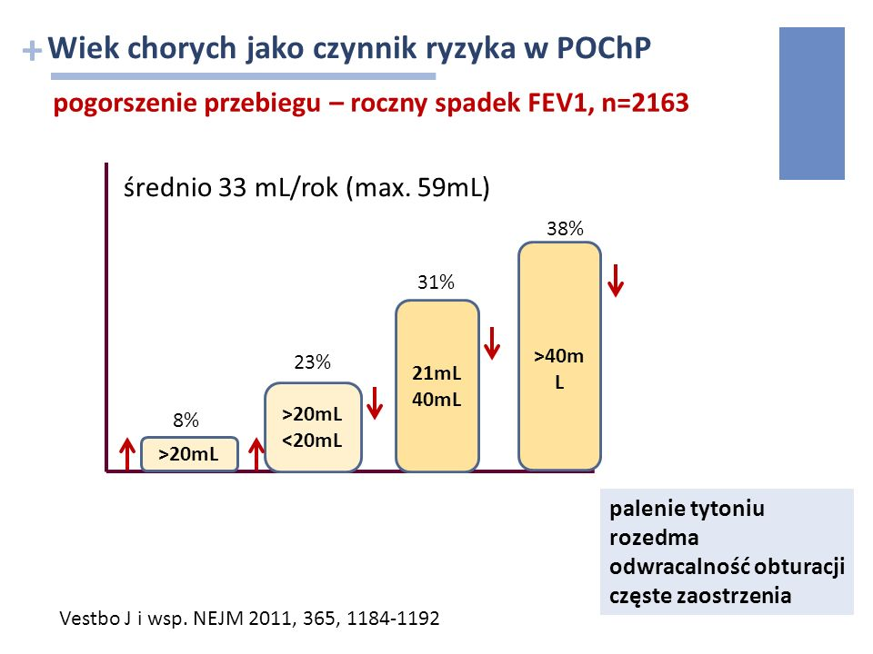 + średnio 33 mL/rok (max. 59mL) 21mL 40mL 38% >20mL 8% Vestbo J i wsp. NEJM 2011, 365, 1184-1192 >20mL <20mL 23% 31% >40m L palenie tytoniu rozedma od