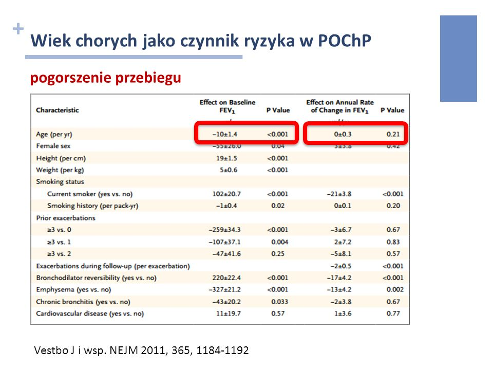 + Wiek chorych jako czynnik ryzyka w POChP pogorszenie przebiegu Vestbo J i wsp. NEJM 2011, 365, 1184-1192