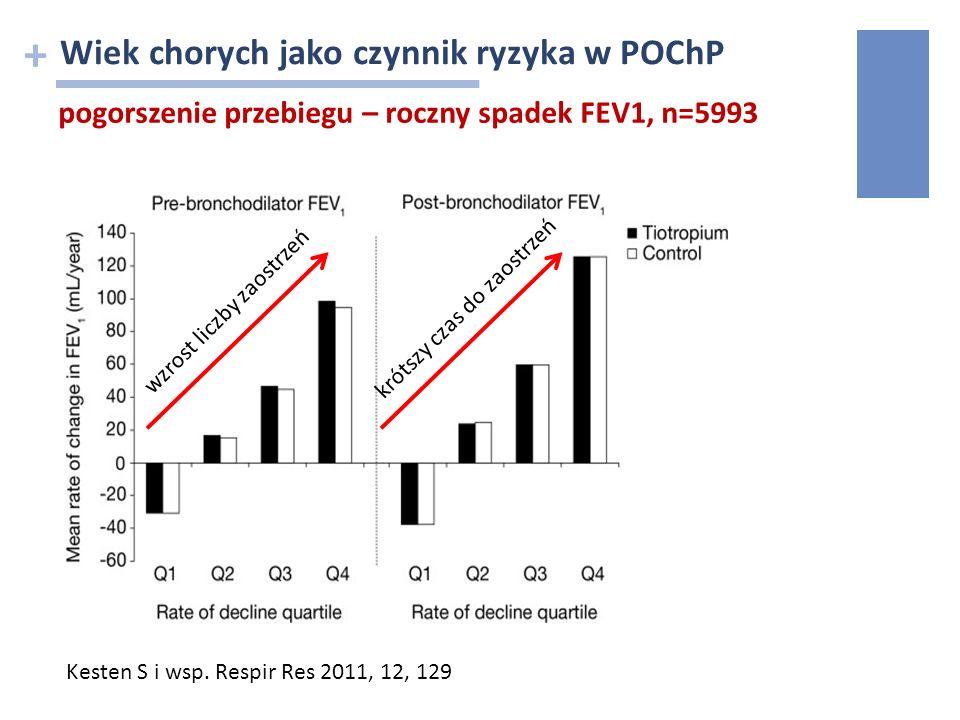 + najpewniej wiek chorych niekorzystnie wpływa na ryzyko zaostrzeń w POChP (wpływ ten może być zrównoważony przez zwiększone ryzyko zgonu)