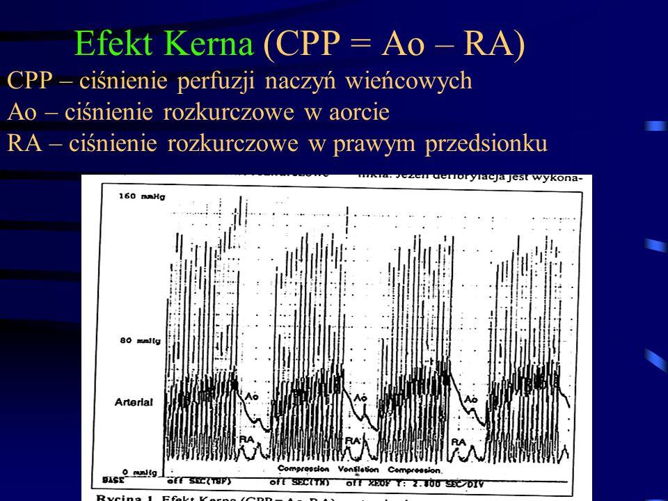 Efekt Kerna (CPP = Ao – RA) CPP – ciśnienie perfuzji naczyń wieńcowych Ao – ciśnienie rozkurczowe w aorcie RA – ciśnienie rozkurczowe w prawym przedsionku