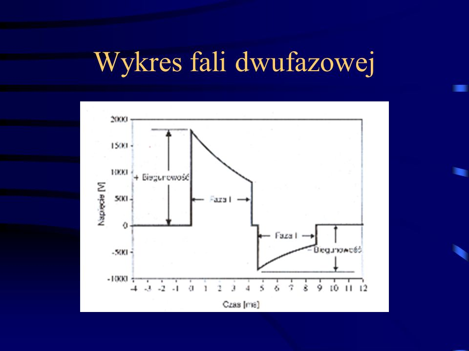 Wykres fali dwufazowej