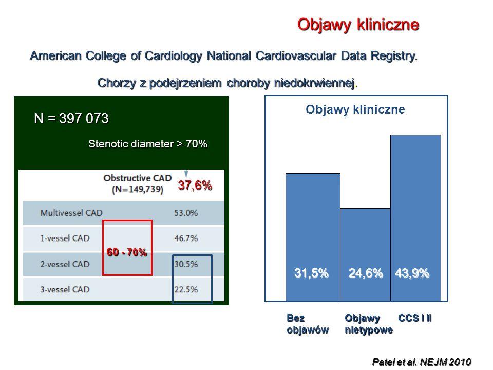 N = 397 073 37,6% Stenotic diameter > 70% 31,5%24,6%43,9% BezobjawówObjawynietypowe CCS I II Objawy kliniczne American College of Cardiology National