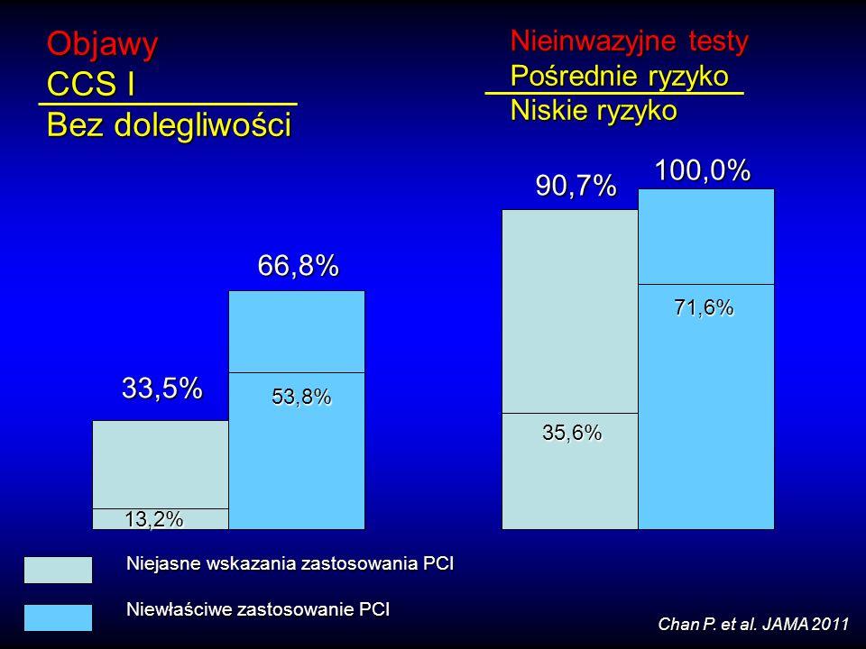 13,2% 13,2% 33,5% 53,8% 66,8% Objawy CCS I Bez dolegliwości 35,6% 90,7% 71,6% 100,0% Nieinwazyjne testy Pośrednie ryzyko Niskie ryzyko Niejasne wskaza