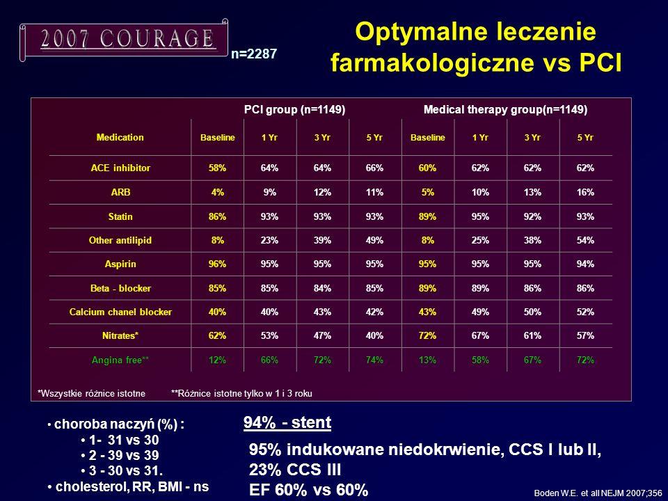 Medication Baseline1 Yr3 Yr5 YrBaseline1 Yr3 Yr5 Yr ACE inhibitor58%64% 66%60%62% ARB4%9%12%11%5%10%13%16% Statin86%93% 89%95%92%93% Other antilipid8%