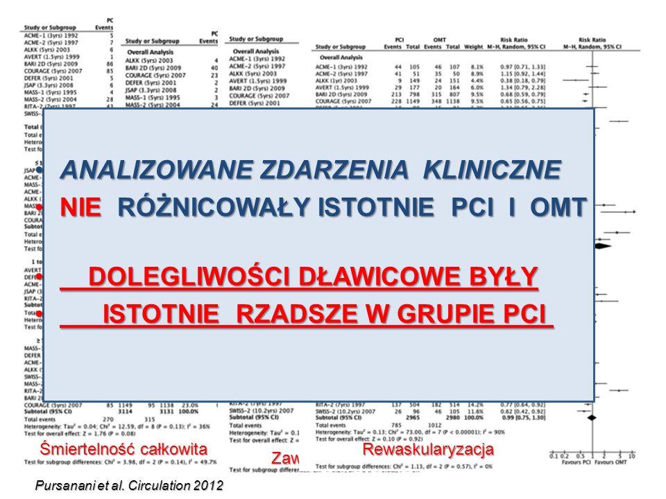 Arch Inter Med. 2012 Mortality Non fatal MI Revascularization Persistent angina NS