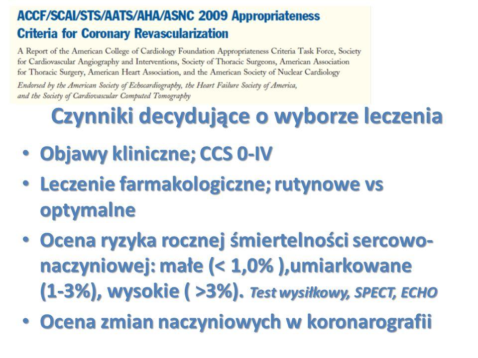 Czynniki decydujące o wyborze leczenia Objawy kliniczne; CCS 0-IV Objawy kliniczne; CCS 0-IV Leczenie farmakologiczne; rutynowe vs optymalne Leczenie
