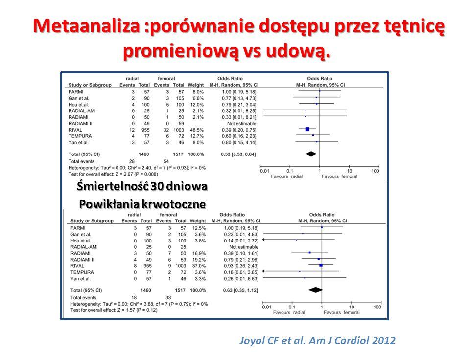 Śmiertelność 30 dniowa Powikłania krwotoczne Joyal CF et al. Am J Cardiol 2012 Metaanaliza :porównanie dostępu przez tętnicę promieniową vs udową. pro