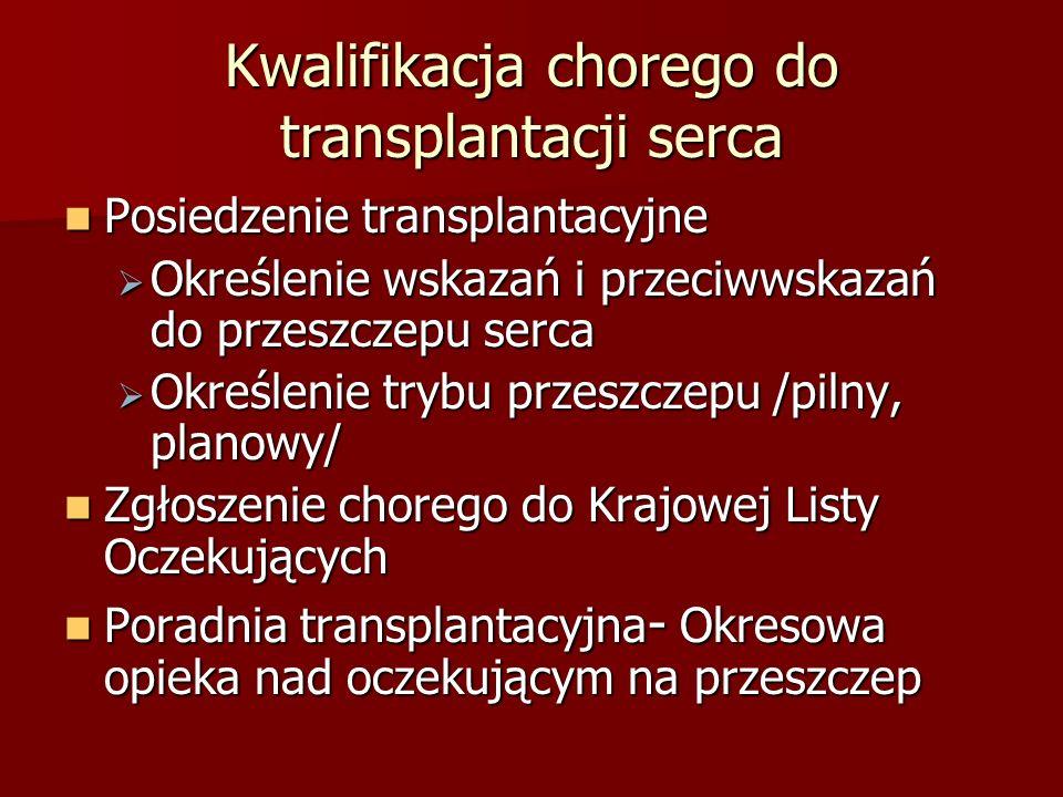 Kwalifikacja chorego do transplantacji serca Posiedzenie transplantacyjne Posiedzenie transplantacyjne  Określenie wskazań i przeciwwskazań do przesz
