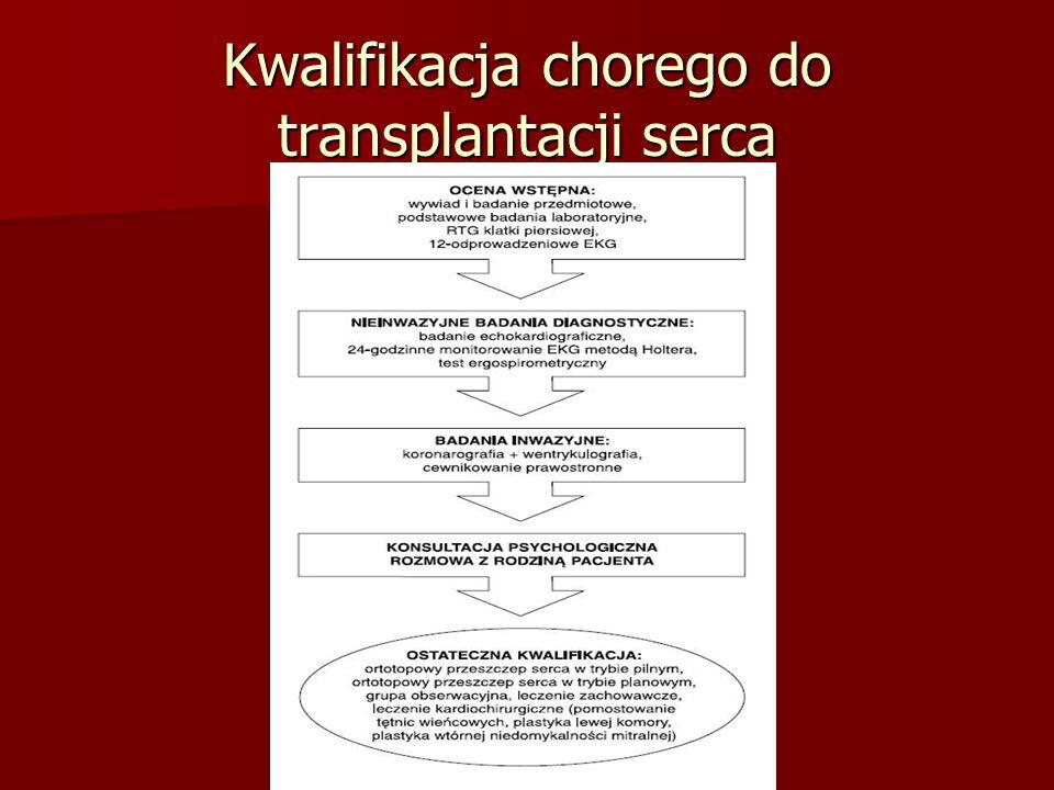 Kwalifikacja chorego do transplantacji serca