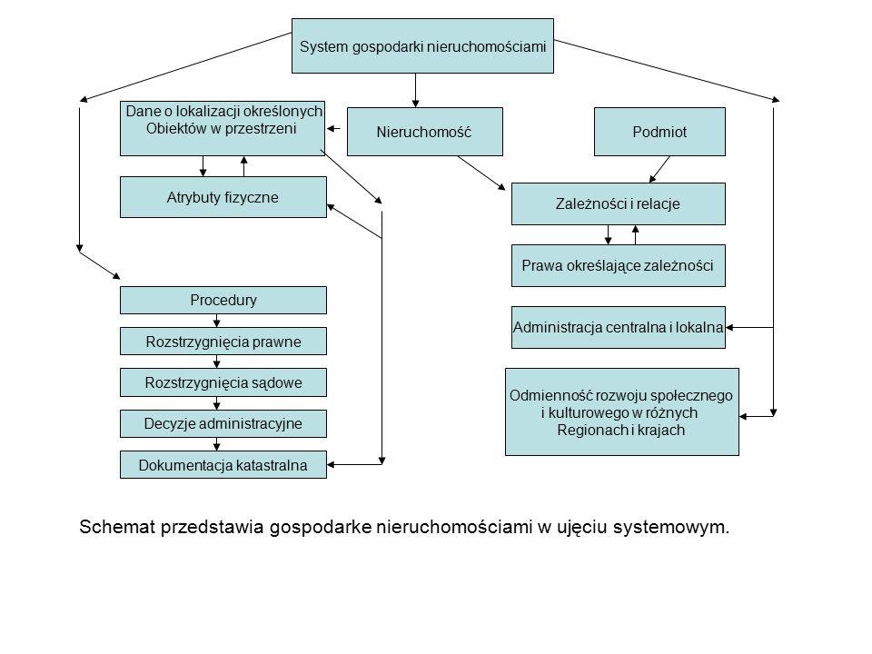 System gospodarki nieruchomościami Nieruchomość Dane o lokalizacji określonych Obiektów w przestrzeni Atrybuty fizyczne Procedury Rozstrzygnięcia praw