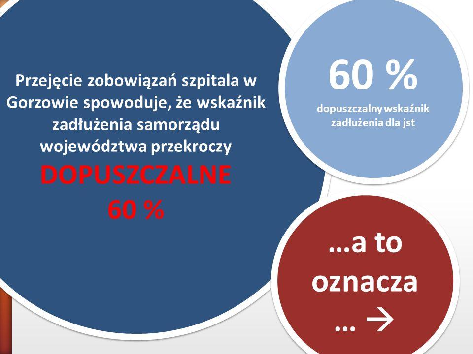 Przejęcie zobowiązań szpitala w Gorzowie spowoduje, że wskaźnik zadłużenia samorządu województwa przekroczy DOPUSZCZALNE 60 % Przejęcie zobowiązań szp