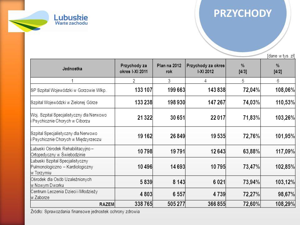 PRZYCHODY [dane w tys. zł] Jednostka Przychody za okres I-XI 2011 Plan na 2012 rok Przychody za okres I-XI 2012 % [4/3] % [4/2] 123456 SP Szpital Woje