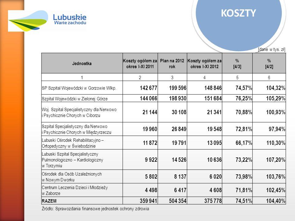 KOSZTY [dane w tys. zł] Jednostka Koszty ogółem za okres I-XI 2011 Plan na 2012 rok Koszty ogółem za okres I-XI 2012 % [4/3] % [4/2] 123456 SP Szpital