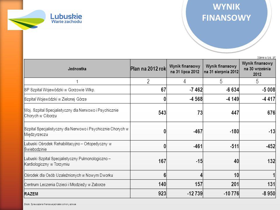 WYNIK FINANSOWY [dane w tys. zł] Jednostka Plan na 2012 rok Wynik finansowy na 31 lipca 2012 Wynik finansowy na 31 sierpnia 2012 Wynik finansowy na 30
