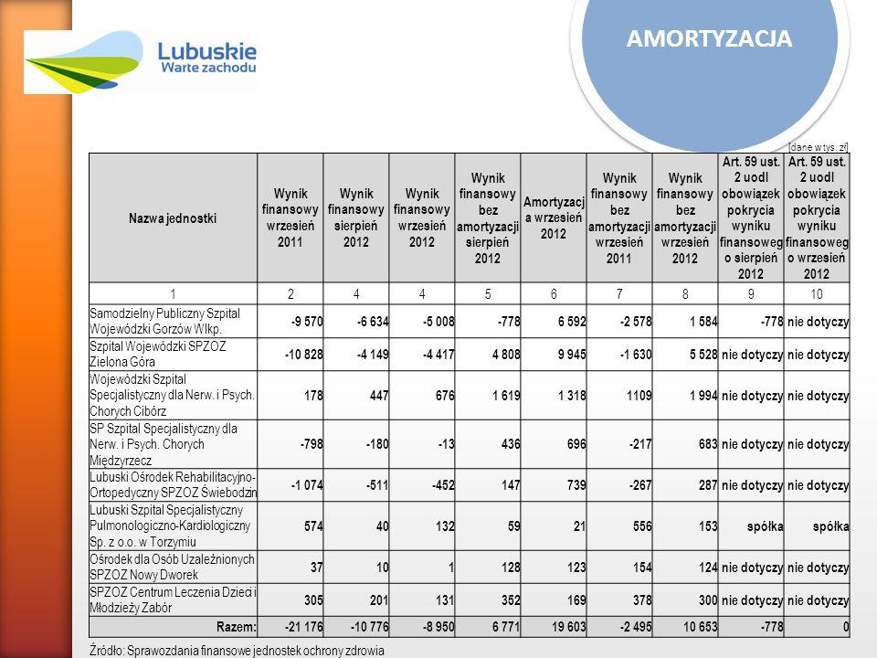 Organem dokonującym przekształcenia jest Organ wykonawczy samorządu terytorialnego Zarząd Województwa Lubuskiego