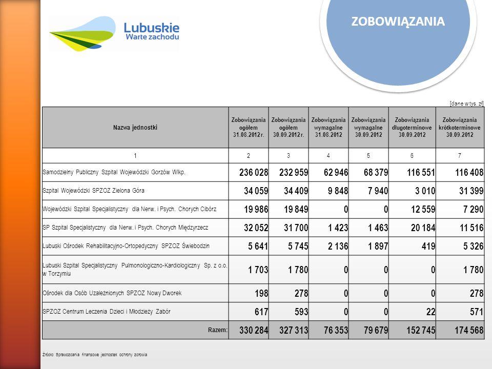 ZATRUDNIENIE Jednostka Liczba pracowników zatrudnionych na umowę o pracę 12 SP Szpital Wojewódzki w Gorzowie Wlkp.