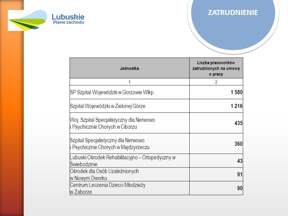 ZATRUDNIENIE Jednostka Liczba pracowników zatrudnionych na umowę o pracę 12 SP Szpital Wojewódzki w Gorzowie Wlkp. 1 580 Szpital Wojewódzki w Zielonej