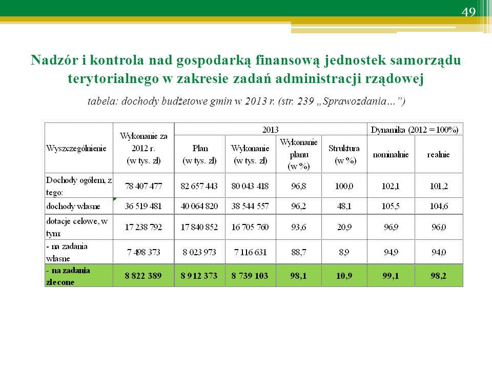 tabela: dochody budżetowe gmin w 2013 r. (str.