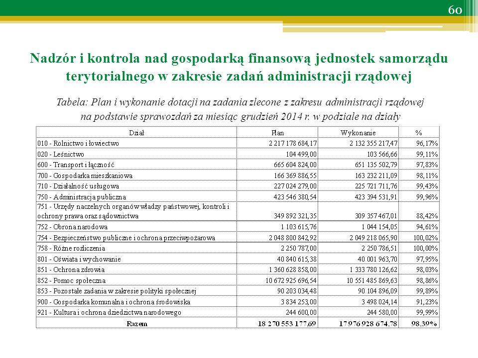 Tabela: Plan i wykonanie dotacji na zadania zlecone z zakresu administracji rządowej na podstawie sprawozdań za miesiąc grudzień 2014 r.