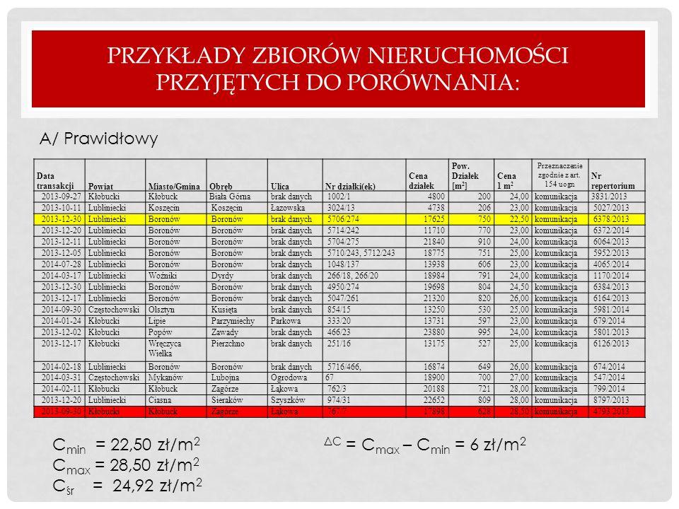 PRZYKŁADY ZBIORÓW NIERUCHOMOŚCI PRZYJĘTYCH DO PORÓWNANIA: A/ Prawidłowy Data transakcjiPowiatMiasto/GminaObrębUlicaNr działki(ek) Cena działek Pow. Dz