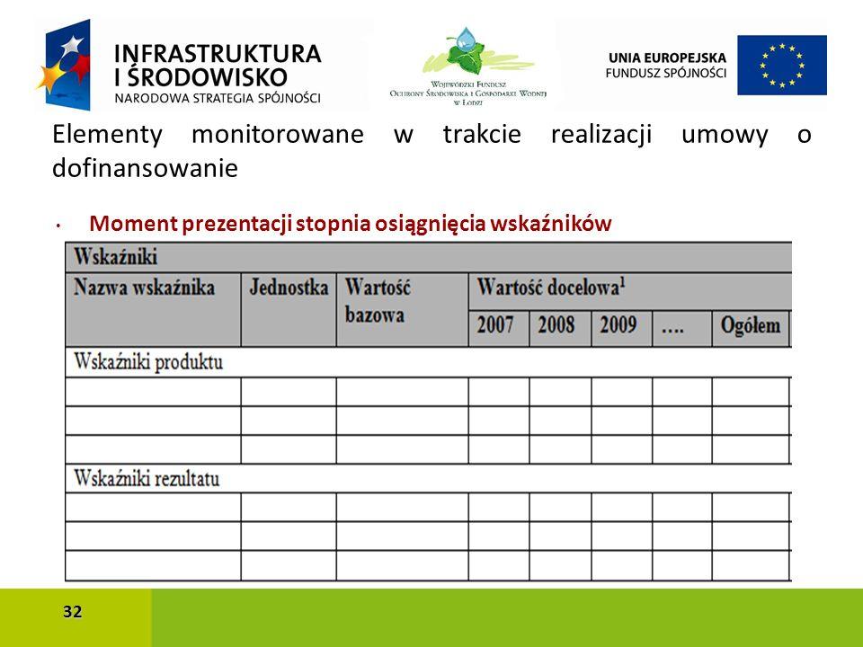 Moment prezentacji stopnia osiągnięcia wskaźników Elementy monitorowane w trakcie realizacji umowy o dofinansowanie 32