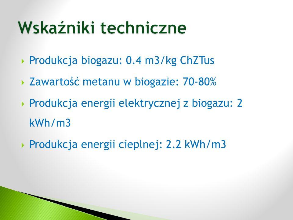  Produkcja biogazu: 0.4 m3/kg ChZTus  Zawartość metanu w biogazie: 70-80%  Produkcja energii elektrycznej z biogazu: 2 kWh/m3  Produkcja energii cieplnej: 2.2 kWh/m3
