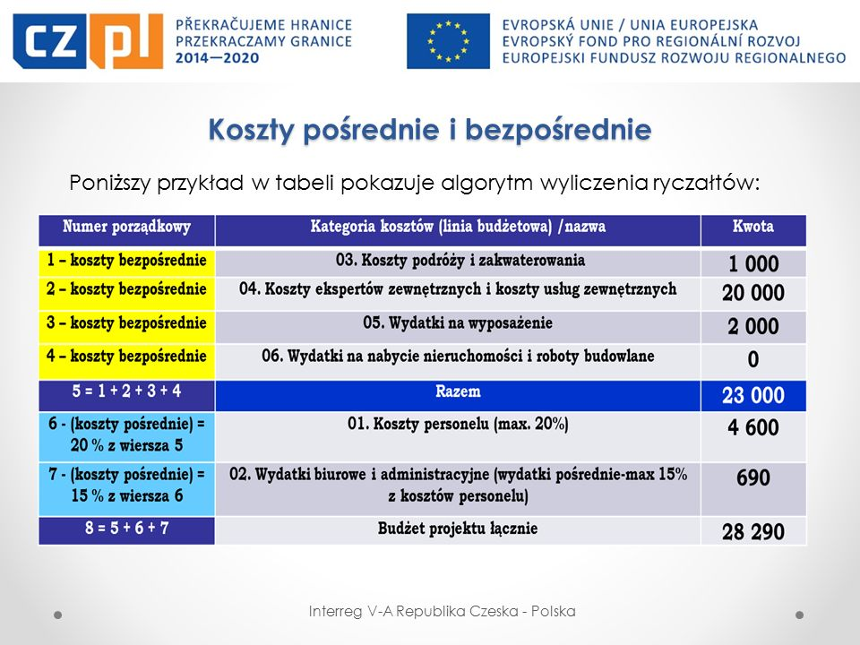 Koszty pośrednie i bezpośrednie Poniższy przykład w tabeli pokazuje algorytm wyliczenia ryczałtów: Interreg V-A Republika Czeska - Polska