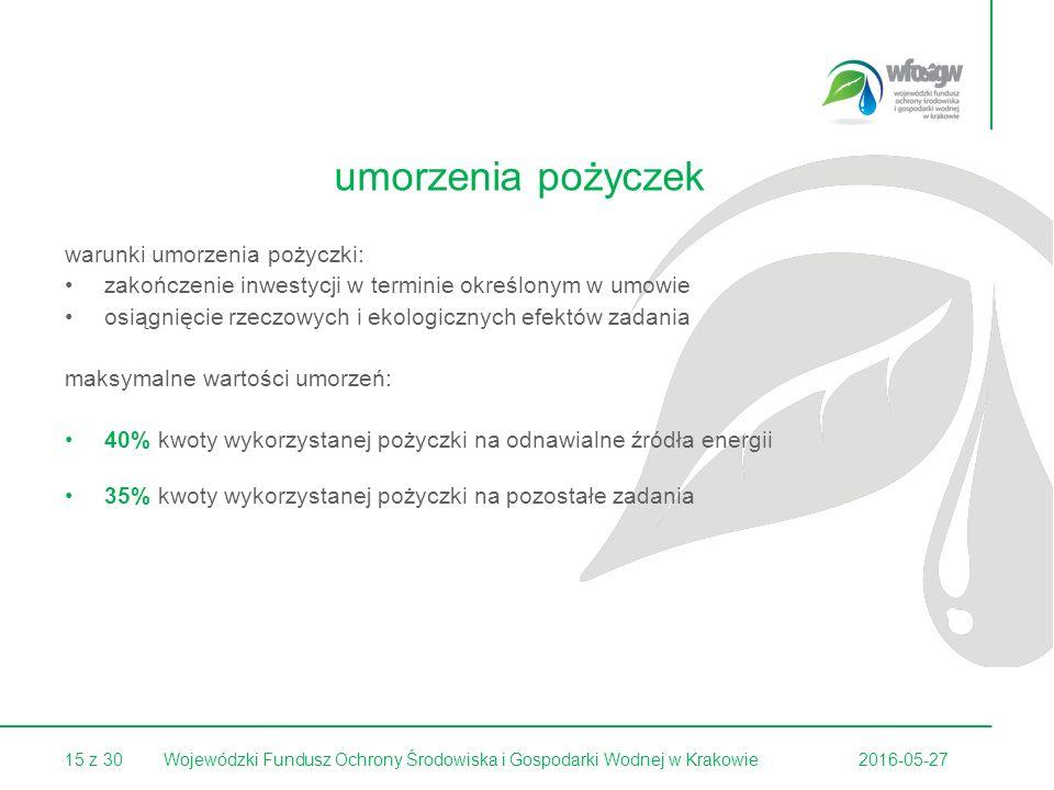 15 z 302016-05-27Wojewódzki Fundusz Ochrony Środowiska i Gospodarki Wodnej w Krakowie umorzenia pożyczek warunki umorzenia pożyczki: zakończenie inwestycji w terminie określonym w umowie osiągnięcie rzeczowych i ekologicznych efektów zadania maksymalne wartości umorzeń: 40% kwoty wykorzystanej pożyczki na odnawialne źródła energii 35% kwoty wykorzystanej pożyczki na pozostałe zadania