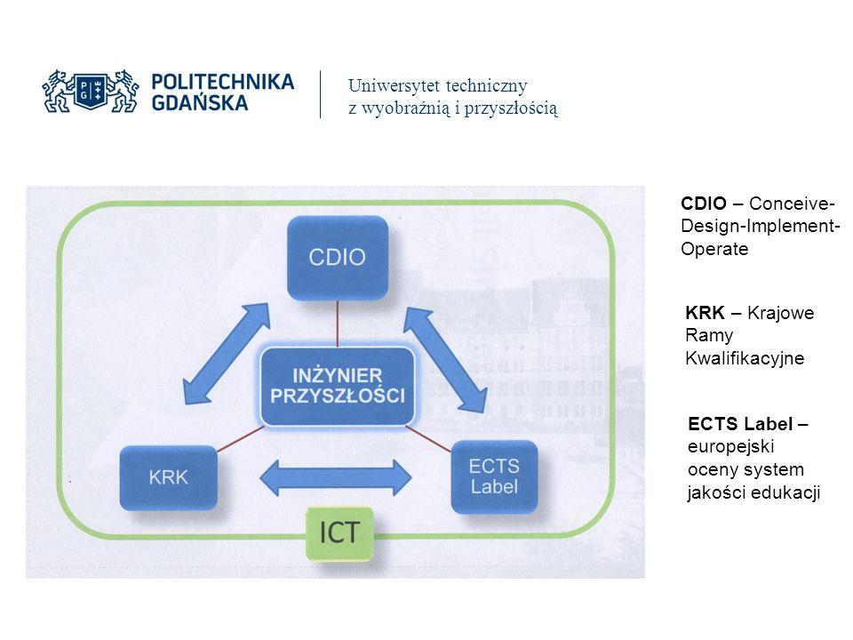 Uniwersytet techniczny z wyobraźnią i przyszłością CDIO – Conceive- Design-Implement- Operate KRK – Krajowe Ramy Kwalifikacyjne ECTS Label – europejski oceny system jakości edukacji