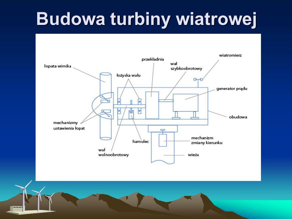 Ile to kosztuje (ceny netto) Mała, nowa elektrownia wiatrowa o mocy: 100 W - ok. 150 euro (615 zł) 500 W - ok. 750 euro (3000 zł) 2-3 kW - ponad 2500