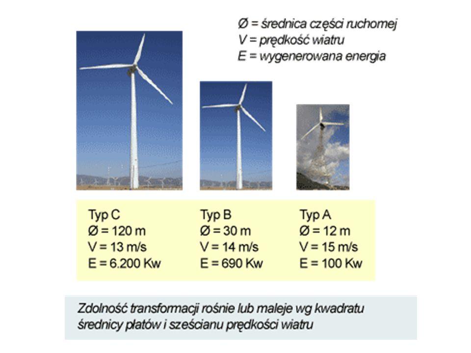 Zmiany mocy zainstalowanej oraz rozmiarów średnicy wirnika pojedynczej elektrowni wiatrowej