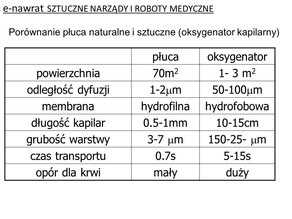 e-nawrat SZTUCZNE NARZĄDY I ROBOTY MEDYCZNE Porównanie płuca naturalne i sztuczne (oksygenator kapilarny) płucaoksygenator powierzchnia70m 2 1- 3 m 2 odległość dyfuzji 1-2  m50-100  m membranahydrofilnahydrofobowa długość kapilar0.5-1mm10-15cm grubość warstwy 3-7  m150-25-  m czas transportu0.7s5-15s opór dla krwimałyduży