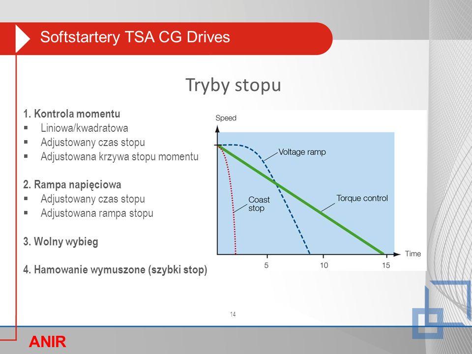 Softstartery TSA CG Drives ANIR O Tryby stopu 1. Kontrola momentu  Liniowa/kwadratowa  Adjustowany czas stopu  Adjustowana krzywa stopu momentu 2.