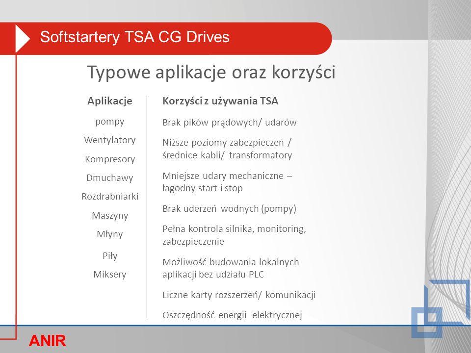 Softstartery TSA CG Drives ANIR O Typowe aplikacje oraz korzyści Aplikacje pompy Wentylatory Kompresory Dmuchawy Rozdrabniarki Maszyny Młyny Piły Miksery Korzyści z używania TSA Brak pików prądowych/ udarów Niższe poziomy zabezpieczeń / średnice kabli/ transformatory Mniejsze udary mechaniczne – łagodny start i stop Brak uderzeń wodnych (pompy) Pełna kontrola silnika, monitoring, zabezpieczenie Możliwość budowania lokalnych aplikacji bez udziału PLC Liczne karty rozszerzeń/ komunikacji Oszczędność energii elektrycznej