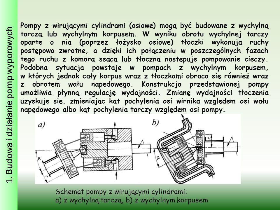 Pompy z wirującymi cylindrami (osiowe) mogą być budowane z wychylną tarczą lub wychylnym korpusem.
