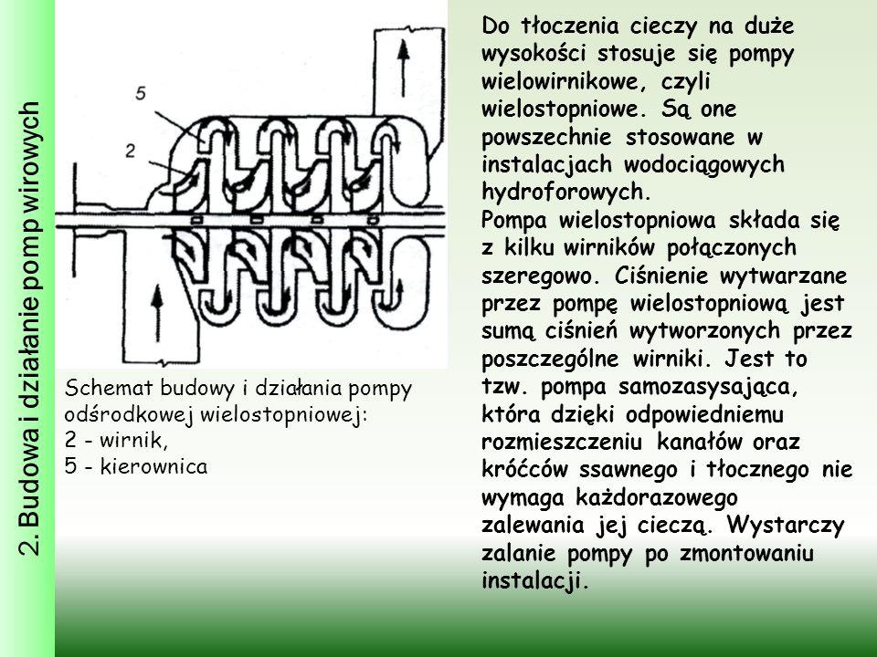 2. Budowa i działanie pomp wirowych Schemat budowy i działania pompy odśrodkowej wielostopniowej: 2 - wirnik, 5 - kierownica Do tłoczenia cieczy na du