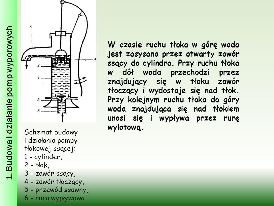 Schemat budowy i działania pompy tłokowej ssącej: 1 - cylinder, 2 - tłok, 3 - zawór ssący, 4 - zawór tłoczący, 5 - przewód ssawny, 6 - rura wypływowa W czasie ruchu tłoka w górę woda jest zasysana przez otwarty zawór ssący do cylindra.