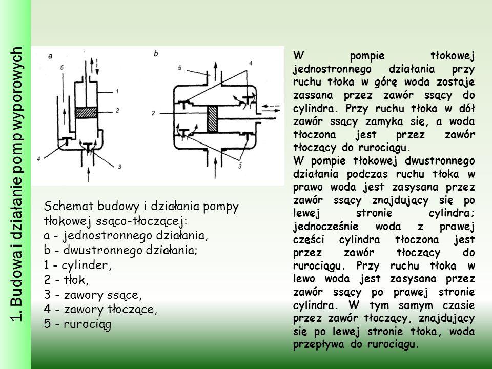 Schemat budowy i działania pompy tłokowej ssąco-tłoczącej: a - jednostronnego działania, b - dwustronnego działania; 1 - cylinder, 2 - tłok, 3 - zawory ssące, 4 - zawory tłoczące, 5 - rurociąg W pompie tłokowej jednostronnego działania przy ruchu tłoka w górę woda zostaje zassana przez zawór ssący do cylindra.