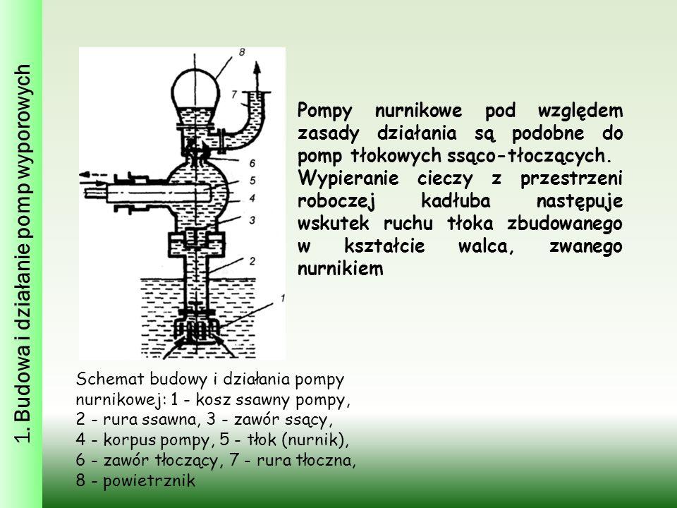 Schemat budowy i działania pompy nurnikowej: 1 - kosz ssawny pompy, 2 - rura ssawna, 3 - zawór ssący, 4 - korpus pompy, 5 - tłok (nurnik), 6 - zawór tłoczący, 7 - rura tłoczna, 8 - powietrznik Pompy nurnikowe pod względem zasady działania są podobne do pomp tłokowych ssąco-tłoczących.
