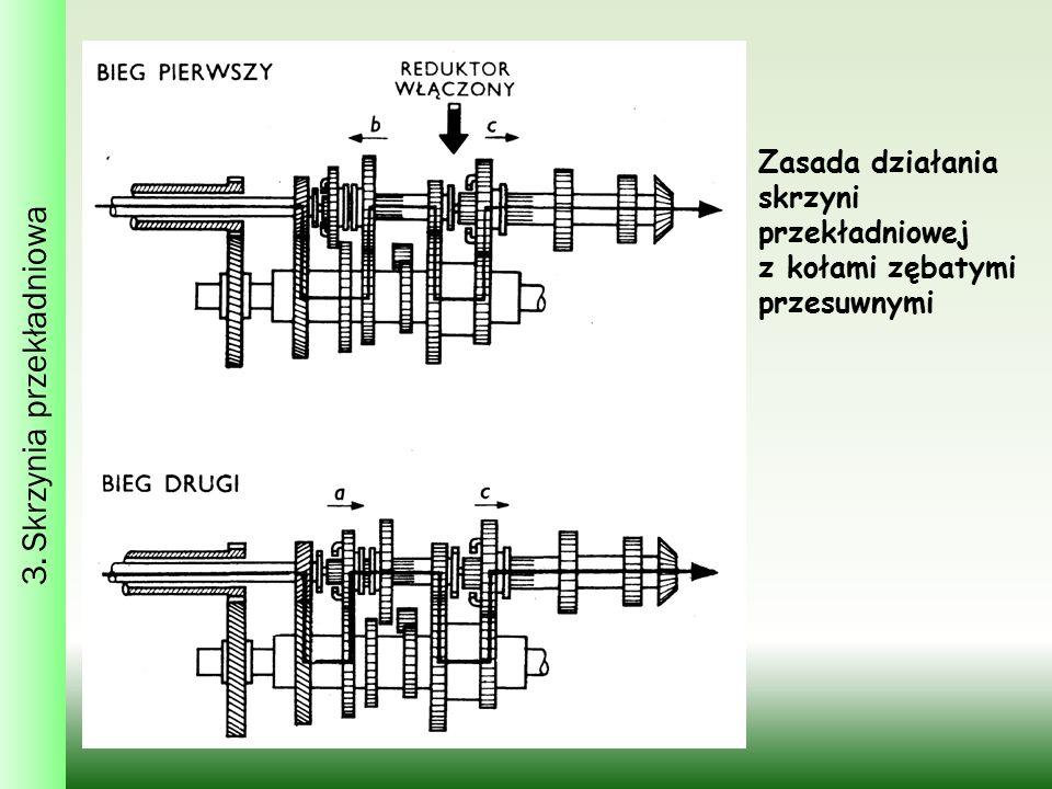 3. Skrzynia przekładniowa Zasada działania skrzyni przekładniowej z kołami zębatymi przesuwnymi