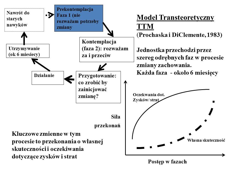 Prekontemplacja Faza 1 (nie rozważam potrzeby zmiany Utrzymywanie (ok 6 miesiecy) Kontemplacja (faza 2): rozważam za i przeciw Działanie Przygotowanie: co zrobić by zainicjować zmianę.