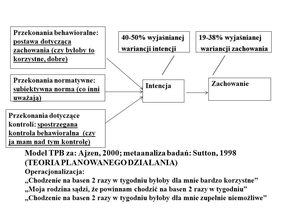 """Intencja Zachowanie Przekonania behawioralne: postawa dotycząca zachowania (czy byłoby to korzystne, dobre) Przekonania normatywne: subiektywna norma (co inni uważają) Przekonania dotyczące kontroli: spostrzegana kontrola behawioralna (czy ja mam nad tym kontrolę) Model TPB za: Ajzen, 2000; metaanaliza badań: Sutton, 1998 (TEORIA PLANOWANEGO DZIAŁANIA) Operacjonalizacja: """"Chodzenie na basen 2 razy w tygodniu byłoby dla mnie bardzo korzystne """"Moja rodzina sądzi, że powinnam chodzić na basen 2 razy w tygodniu """"Chodzenie na basen 2 razy w tygodniu byłoby dla mnie zupełnie niemożliwe 40-50% wyjaśnianej wariancji intencji 19-38% wyjaśnianej wariancji zachowania 40-50% wyjaśnianej wariancji intencji 19-38% wyjaśnianej wariancji zachowania"""