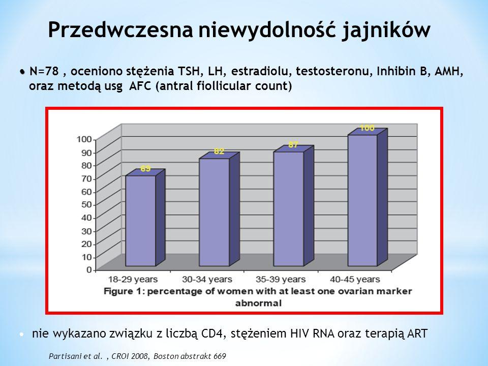 Przedwczesna niewydolność jajników N=78, oceniono stężenia TSH, LH, estradiolu, testosteronu, Inhibin B, AMH, oraz metodą usg AFC (antral fiollicular count) Partisani et al., CROI 2008, Boston abstrakt 669 nie wykazano związku z liczbą CD4, stężeniem HIV RNA oraz terapią ART