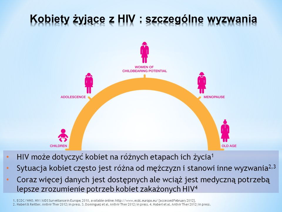 3TC (400%) FTC (375%) AZT (235%) TDF (110%) ddI (21%) ABC (8%) d4T (5%) NVP (80%) Delavirdine (20%) EFV (0.4%) IDV (200%) APV (50%) RTV (26%) ATV(18%) LPV (8%) SQV nie oznaczano Maraviroc (410%) NRTINNRTI IP AUC w drogach rodnych : AUC surowica (%) 0 50 100 150 200 250 300 350 400 450 Dumond J, et al.